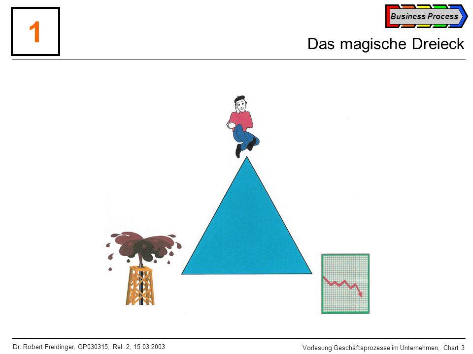 1 Das magische Dreieck Dr. Robert Freidinger, GP030315, Rel. 2, 15.03.2003