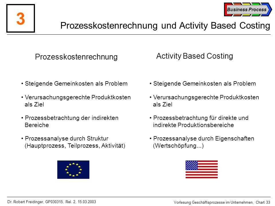Prozesskostenrechnung und Activity Based Costing