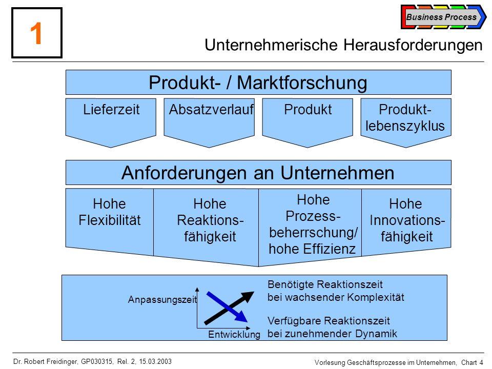 1 Produkt- / Marktforschung Anforderungen an Unternehmen