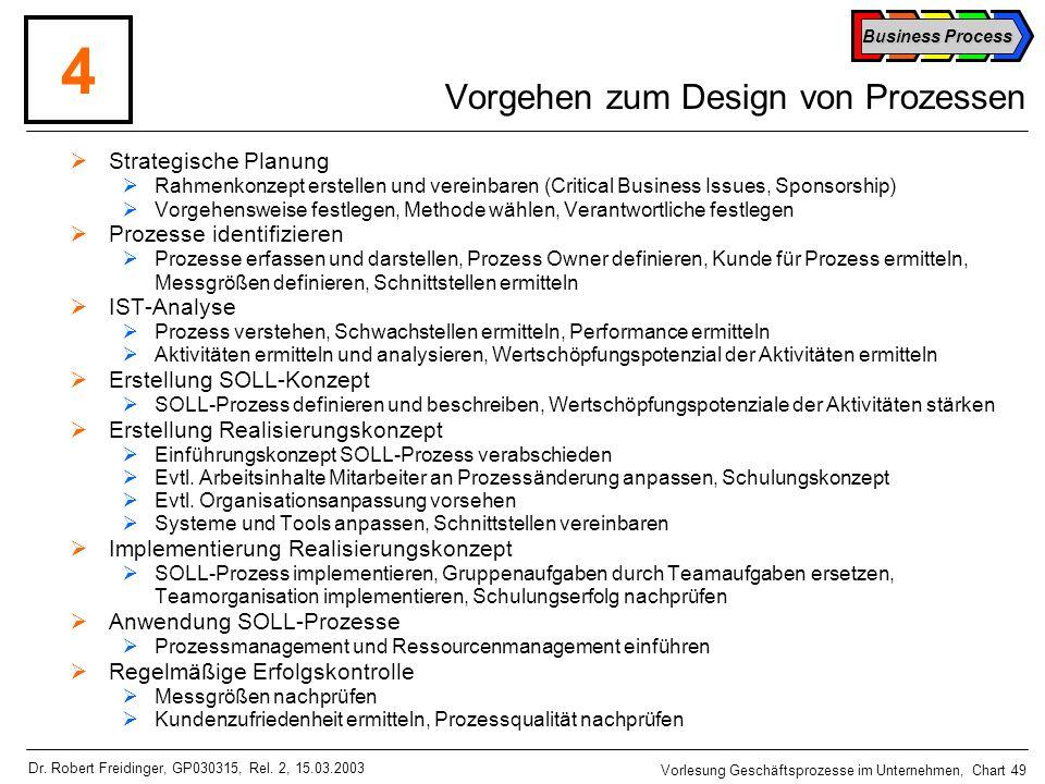 Vorgehen zum Design von Prozessen