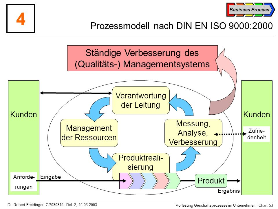 Prozessmodell nach DIN EN ISO 9000:2000