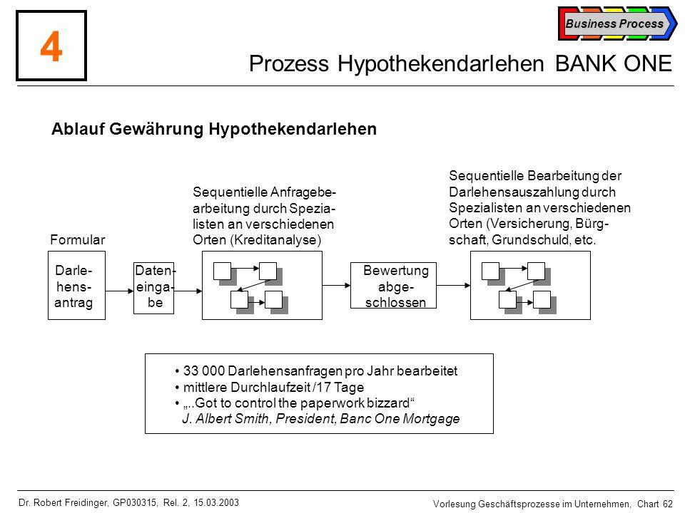 Schön Lebenslauf Für Hypothekendarlehens Prozessor Zeitgenössisch ...