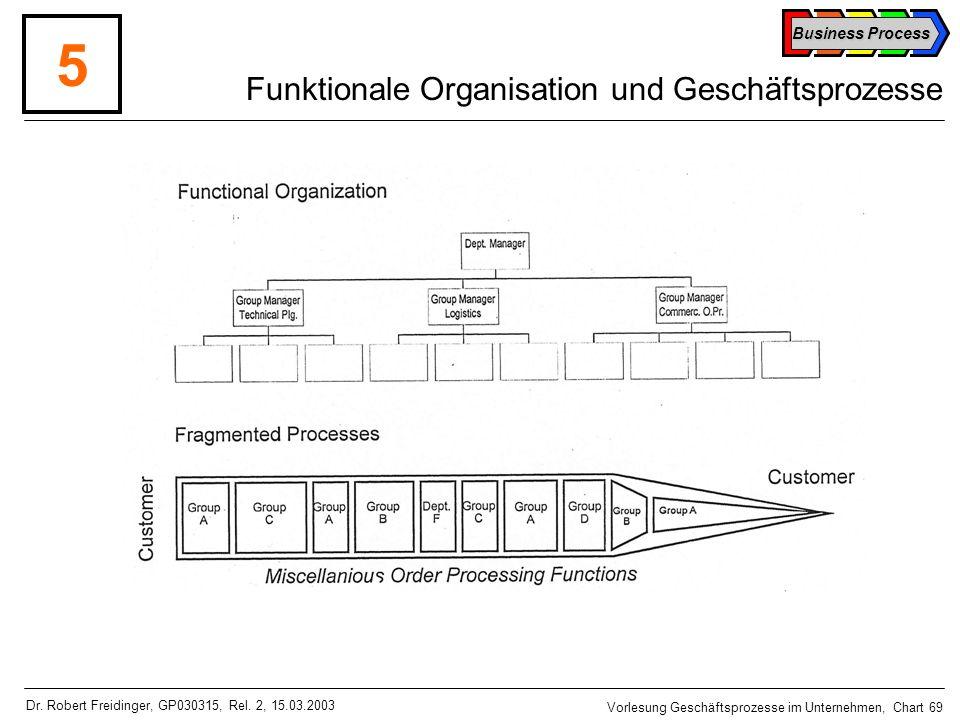 Funktionale Organisation und Geschäftsprozesse