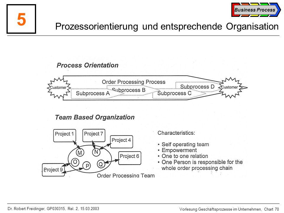 Prozessorientierung und entsprechende Organisation