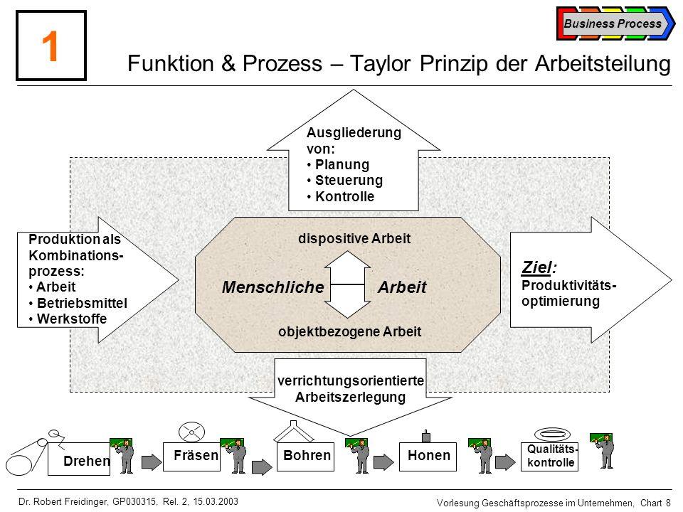 Funktion & Prozess – Taylor Prinzip der Arbeitsteilung