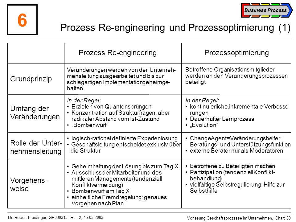 Prozess Re-engineering und Prozessoptimierung (1)