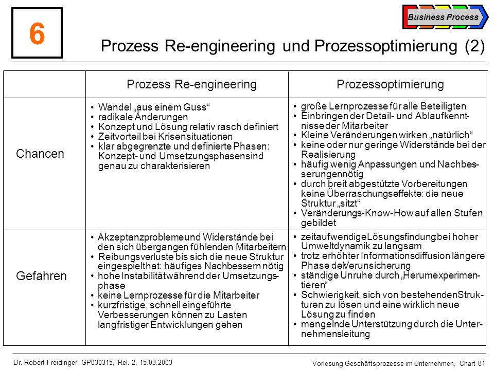 Prozess Re-engineering und Prozessoptimierung (2)