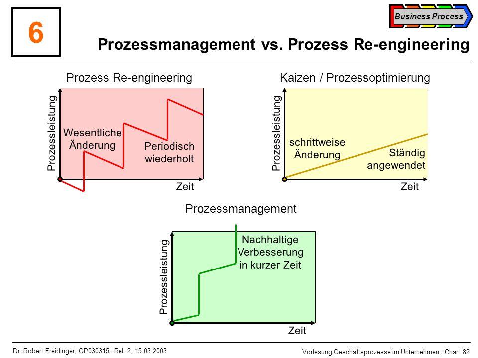 Prozessmanagement vs. Prozess Re-engineering