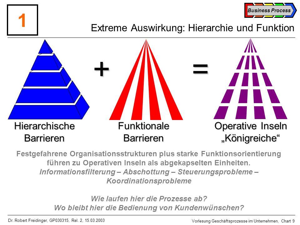 Extreme Auswirkung: Hierarchie und Funktion