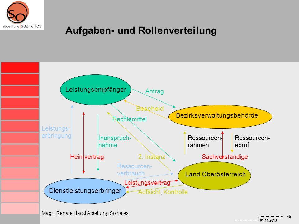 Aufgaben- und Rollenverteilung