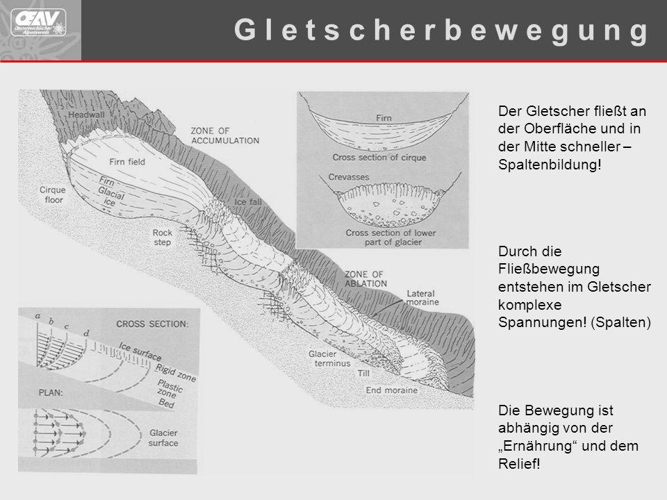 G l e t s c h e r b e w e g u n g Der Gletscher fließt an der Oberfläche und in der Mitte schneller – Spaltenbildung!