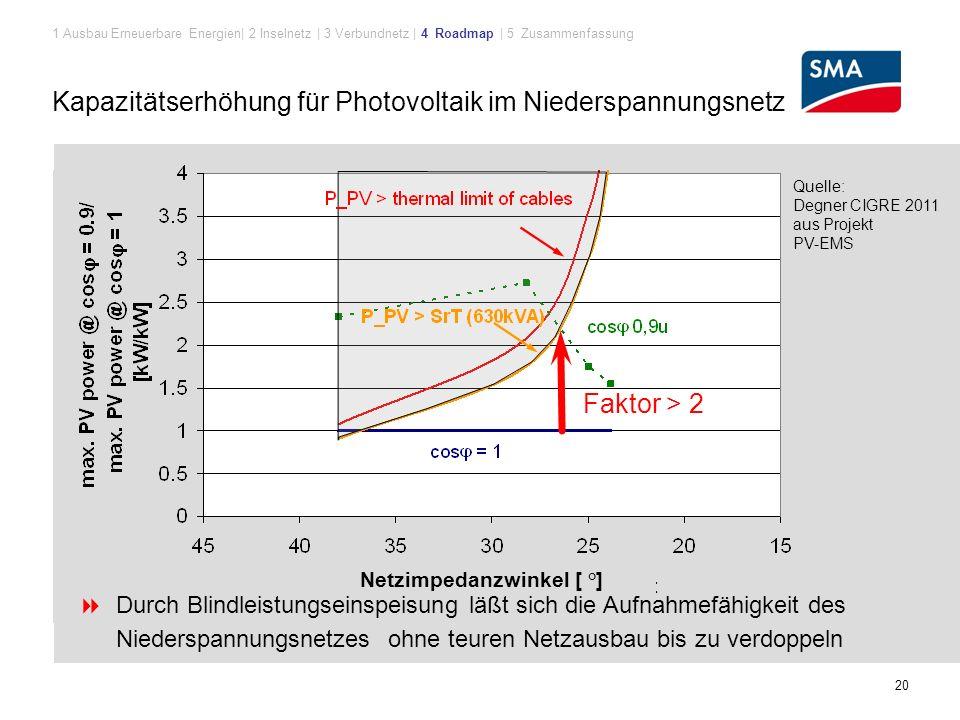 Kapazitätserhöhung für Photovoltaik im Niederspannungsnetz