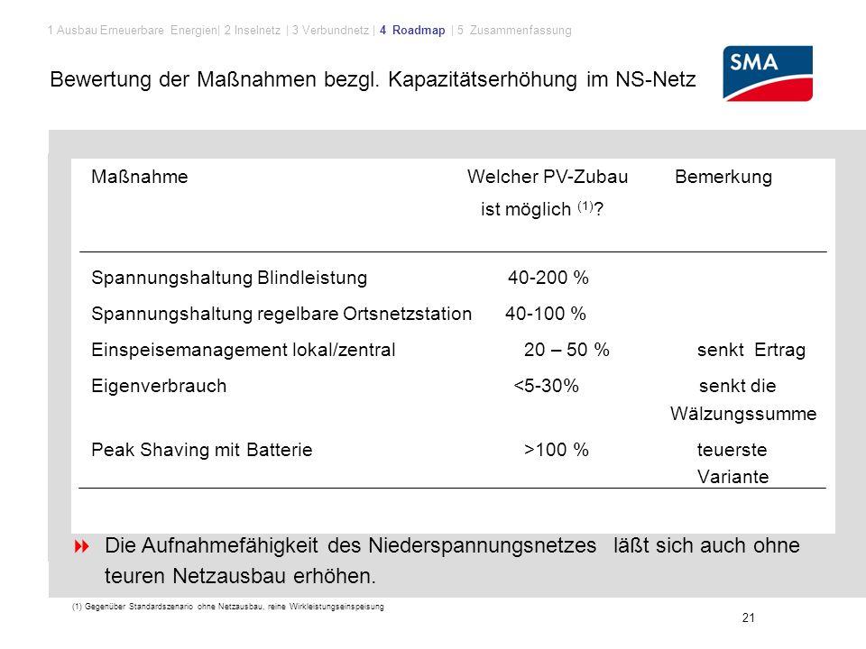 Bewertung der Maßnahmen bezgl. Kapazitätserhöhung im NS-Netz