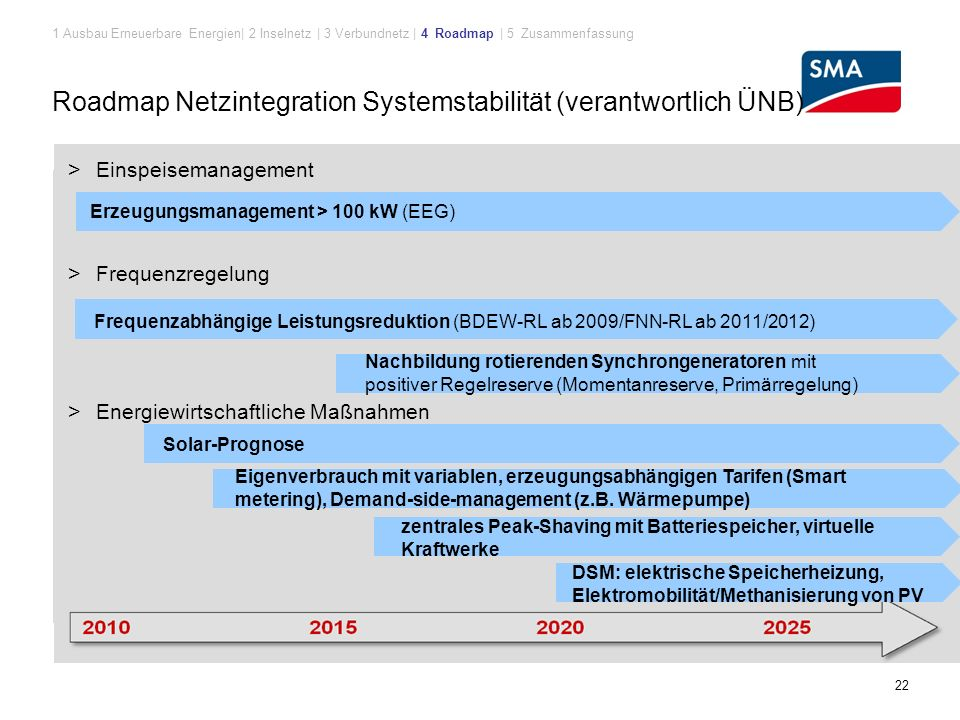 Roadmap Netzintegration Systemstabilität (verantwortlich ÜNB)