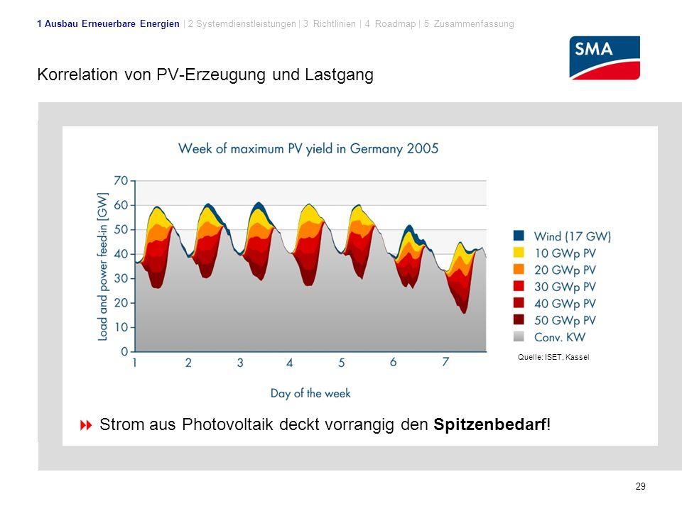 Korrelation von PV-Erzeugung und Lastgang
