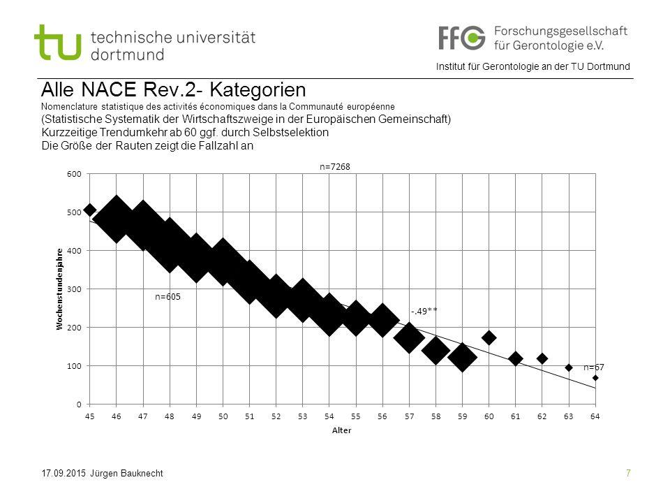 Alle NACE Rev.2- Kategorien Nomenclature statistique des activités économiques dans la Communauté européenne (Statistische Systematik der Wirtschaftszweige in der Europäischen Gemeinschaft) Kurzzeitige Trendumkehr ab 60 ggf. durch Selbstselektion Die Größe der Rauten zeigt die Fallzahl an
