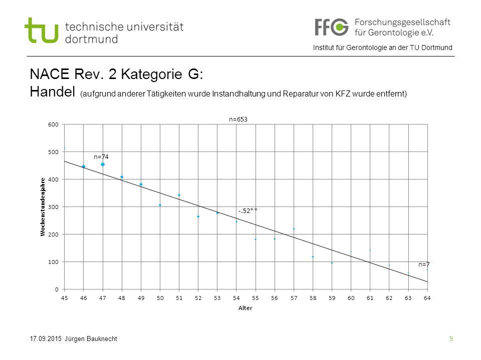 NACE Rev. 2 Kategorie G: Handel (aufgrund anderer Tätigkeiten wurde Instandhaltung und Reparatur von KFZ wurde entfernt)