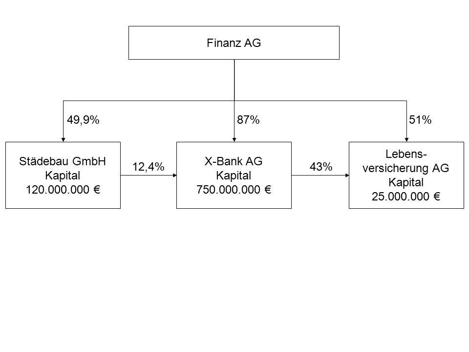 Finanz AG 49,9% 87% 51% Städebau GmbH. Kapital. 120.000.000 € X-Bank AG. Kapital. 750.000.000 €