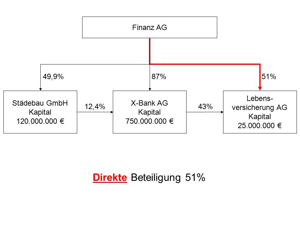 Direkte Beteiligung 51% Finanz AG 49,9% 87% 51% Städebau GmbH Kapital