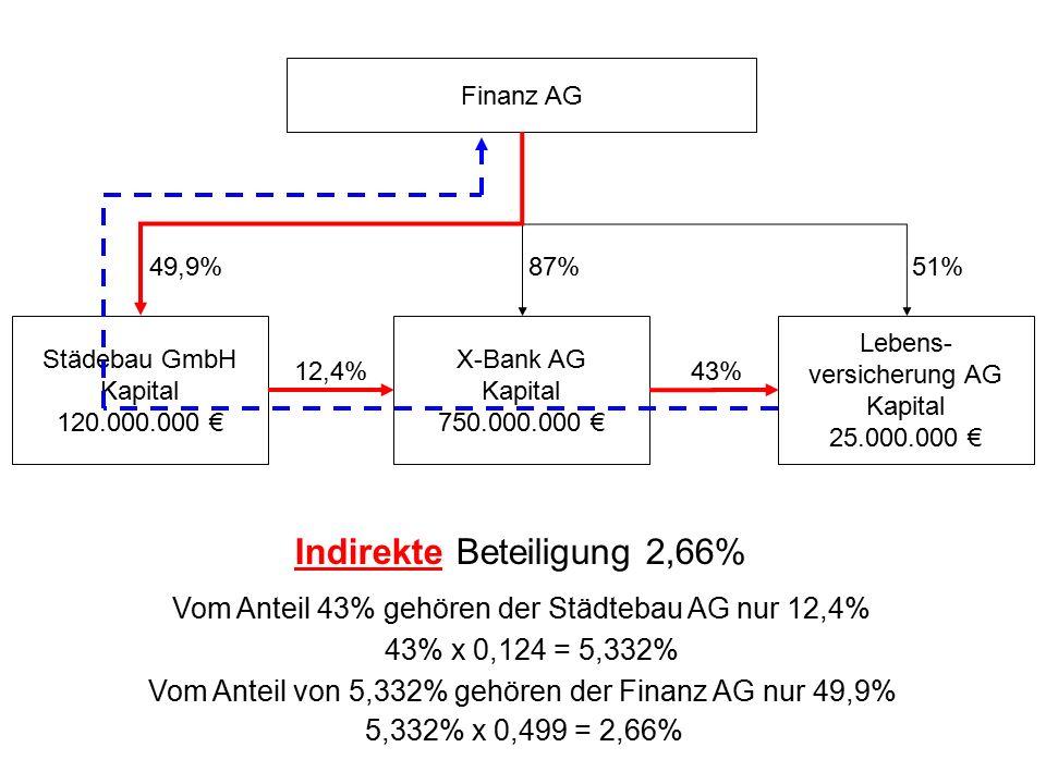 Indirekte Beteiligung 2,66%