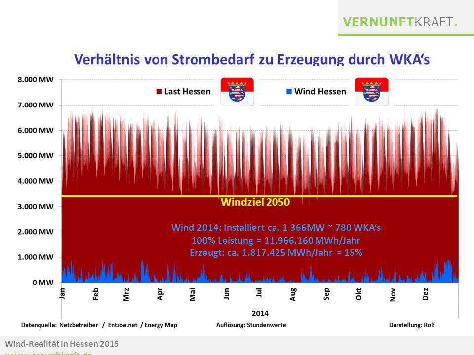 Verhältnis von Strombedarf zu Erzeugung durch WKA's