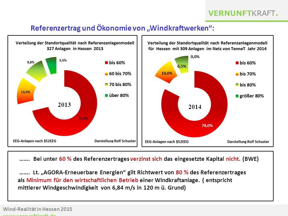 """Referenzertrag und Ökonomie von """"Windkraftwerken :"""