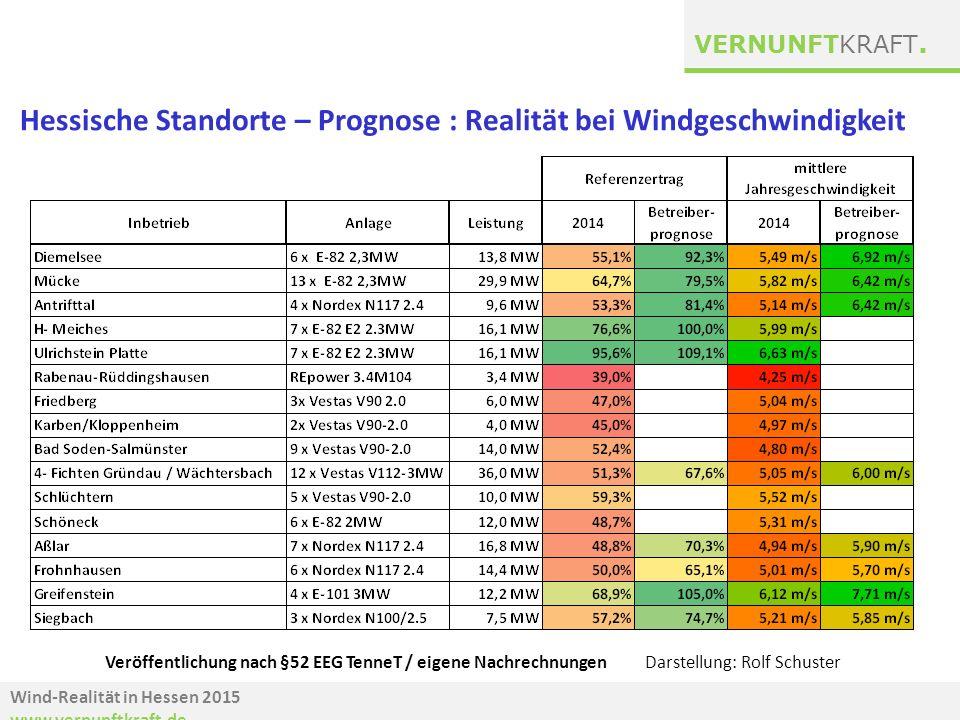 Hessische Standorte – Prognose : Realität bei Windgeschwindigkeit