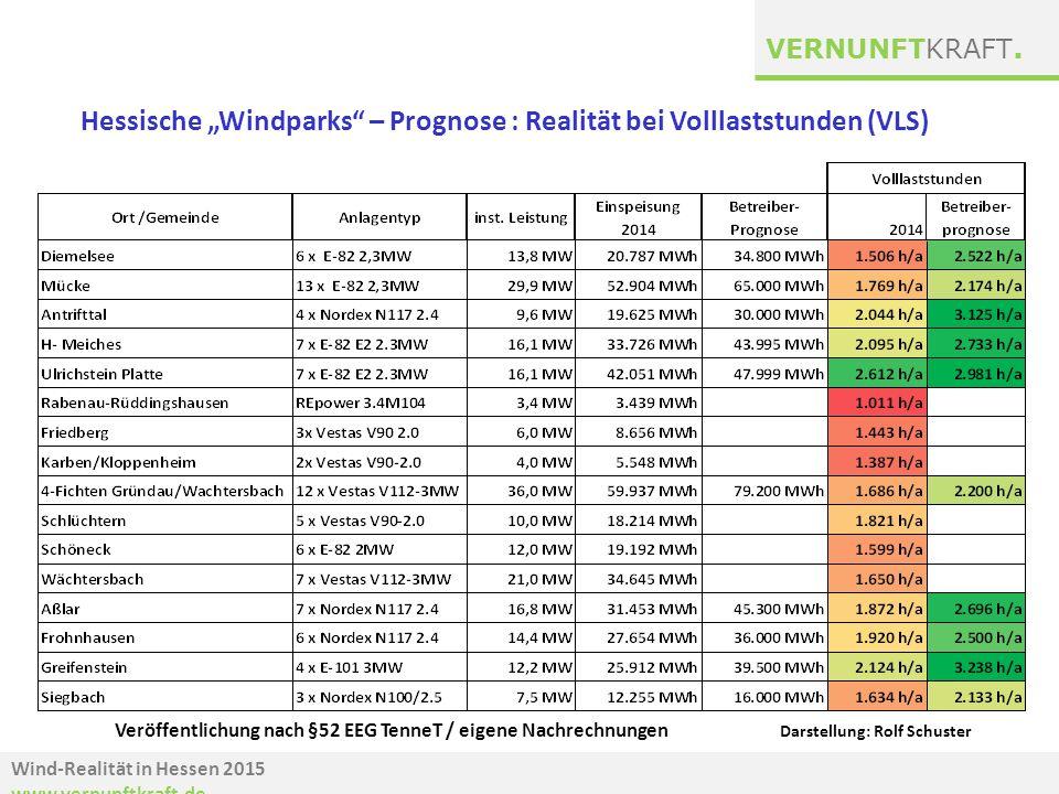"""Hessische """"Windparks – Prognose : Realität bei Volllaststunden (VLS)"""