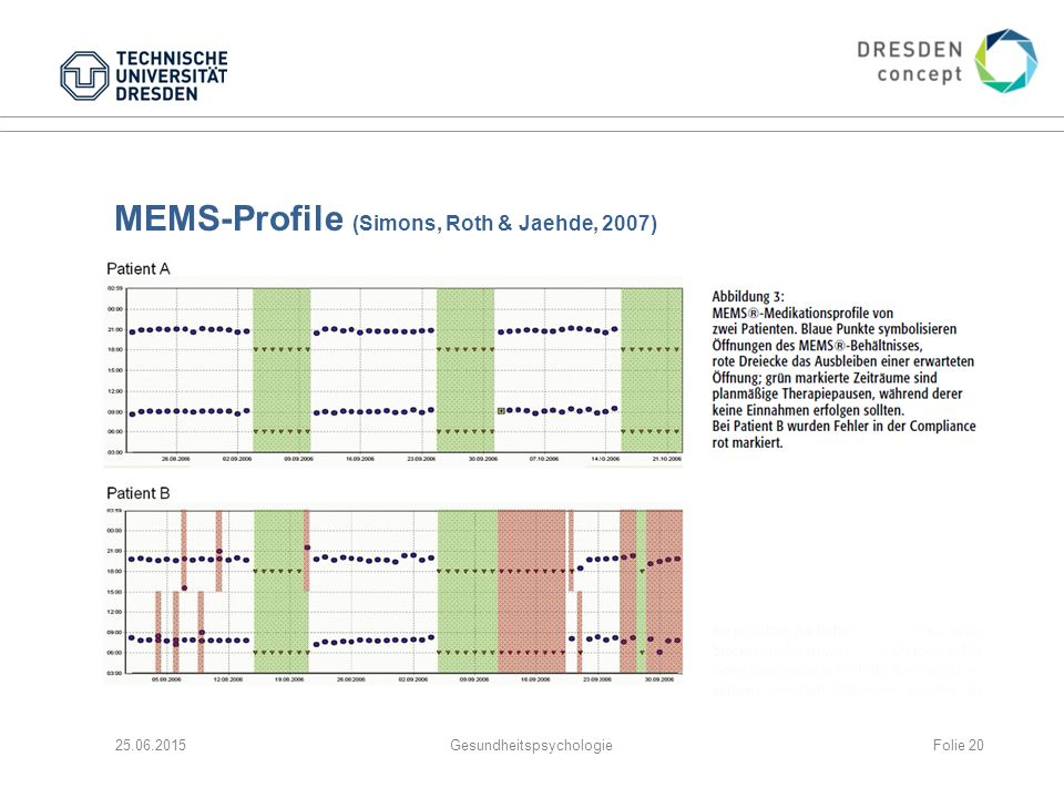 MEMS-Profile (Simons, Roth & Jaehde, 2007)