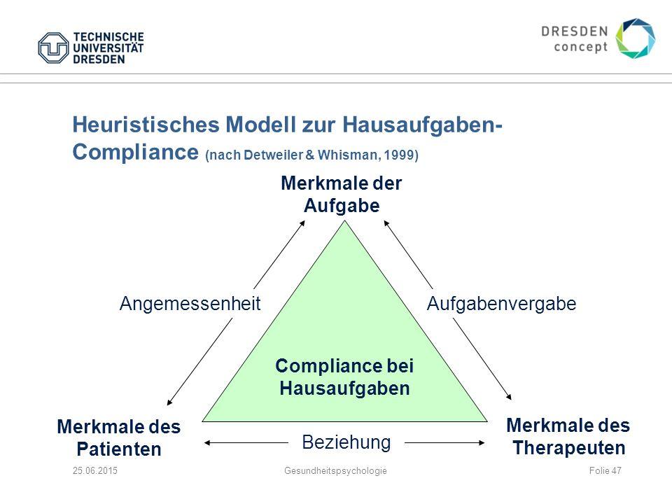 Heuristisches Modell zur Hausaufgaben-Compliance (nach Detweiler & Whisman, 1999)