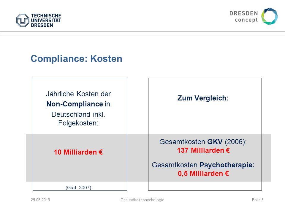 Compliance: Kosten Jährliche Kosten der Zum Vergleich: