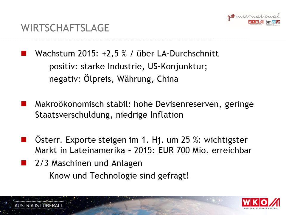 WIRTSCHAFTSLAGE Wachstum 2015: +2,5 % / über LA-Durchschnitt