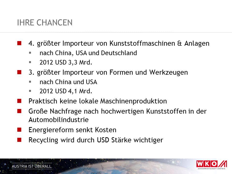Ihre Chancen 4. größter Importeur von Kunststoffmaschinen & Anlagen