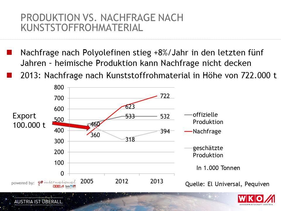 Produktion Vs. Nachfrage Nach kunststoffrohmaterial