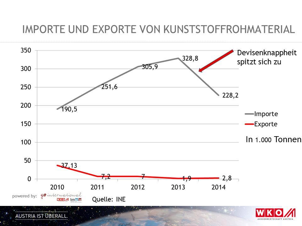 Importe und Exporte von kunststoffrohmaterial