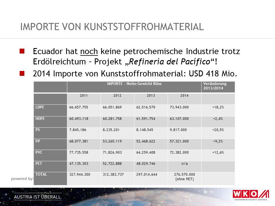 Importe von Kunststoffrohmaterial