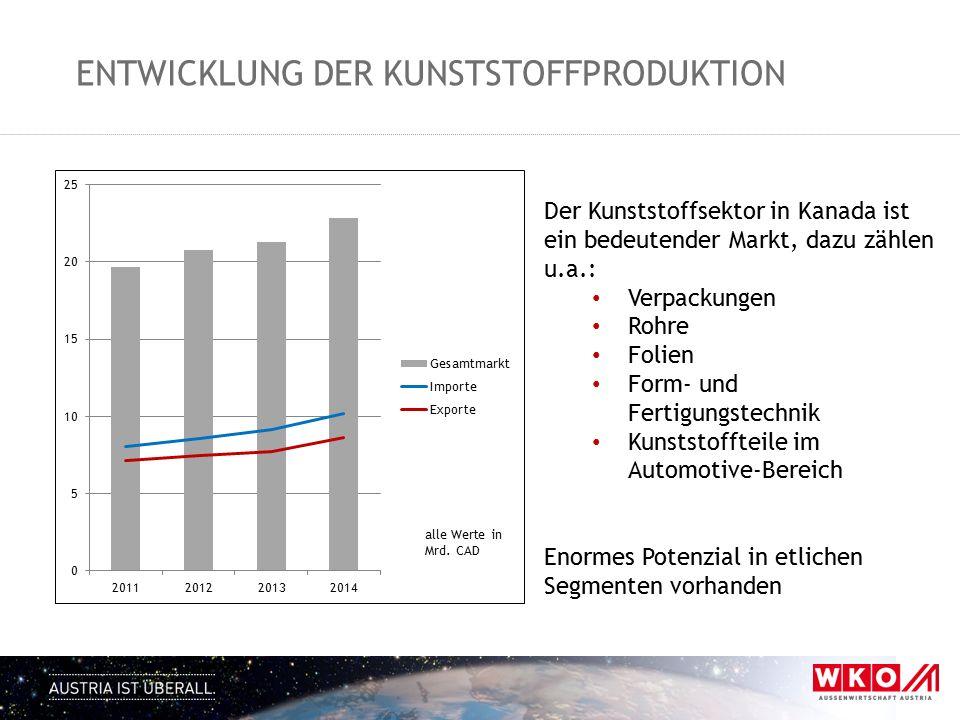 Entwicklung der kunststoffproduktion