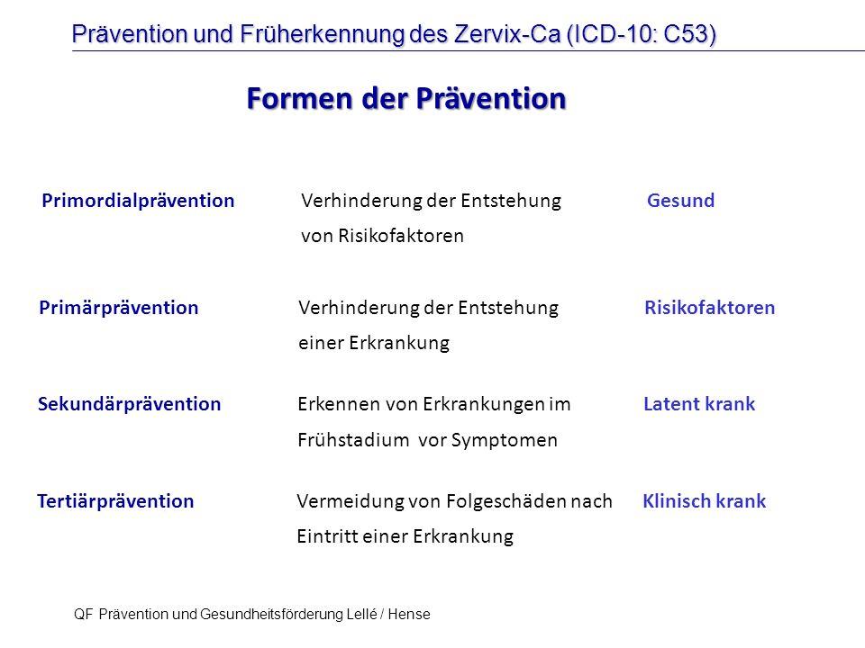 Formen der Prävention Primordialprävention Verhinderung der Entstehung Gesund. von Risikofaktoren.