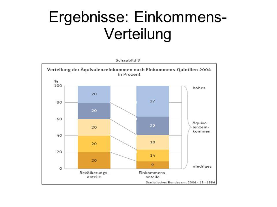 Ergebnisse: Einkommens-Verteilung