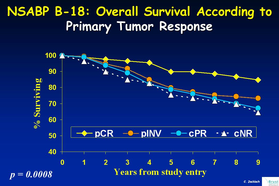 NSABP B-18: Overall Survival According to Primary Tumor Response