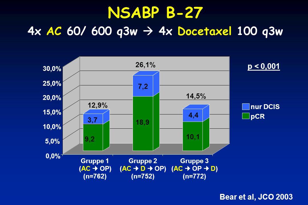 NSABP B-27 4x AC 60/ 600 q3w  4x Docetaxel 100 q3w p < 0,001