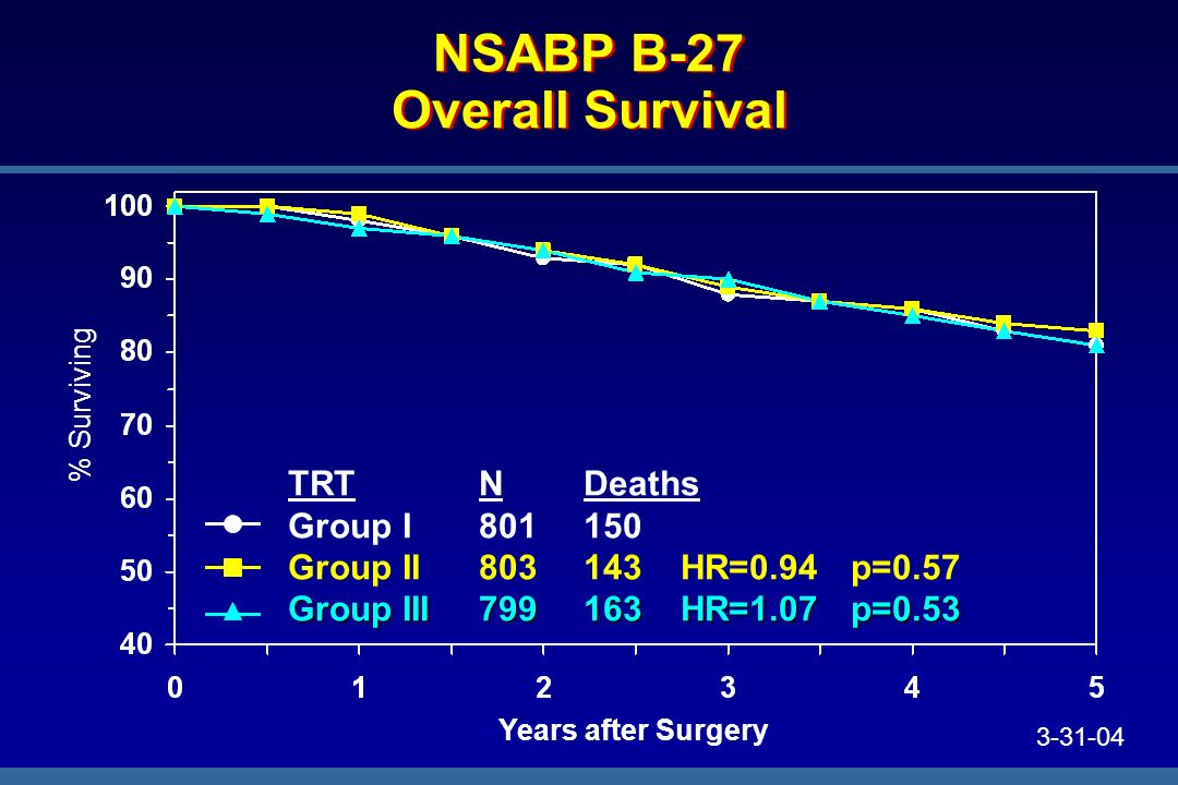 NSABP B-27 Overall Survival