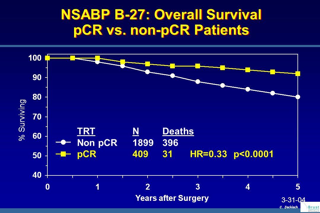 NSABP B-27: Overall Survival pCR vs. non-pCR Patients