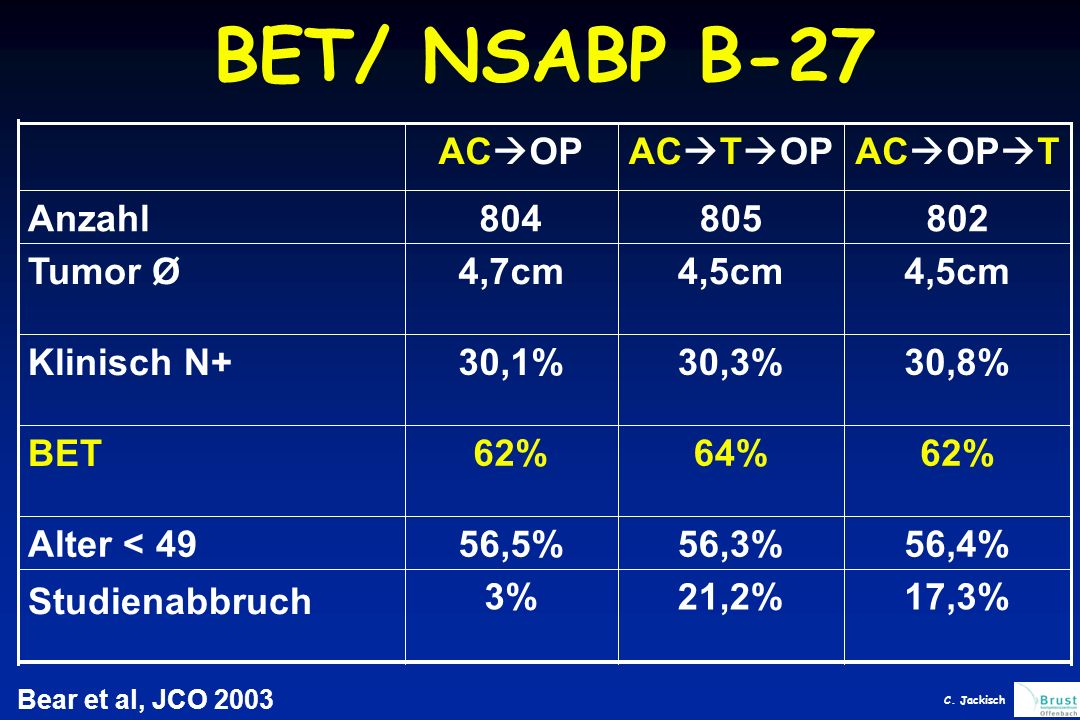 BET/ NSABP B-27 ACOP ACTOP ACOPT Anzahl 804 805 802 Tumor Ø 4,7cm