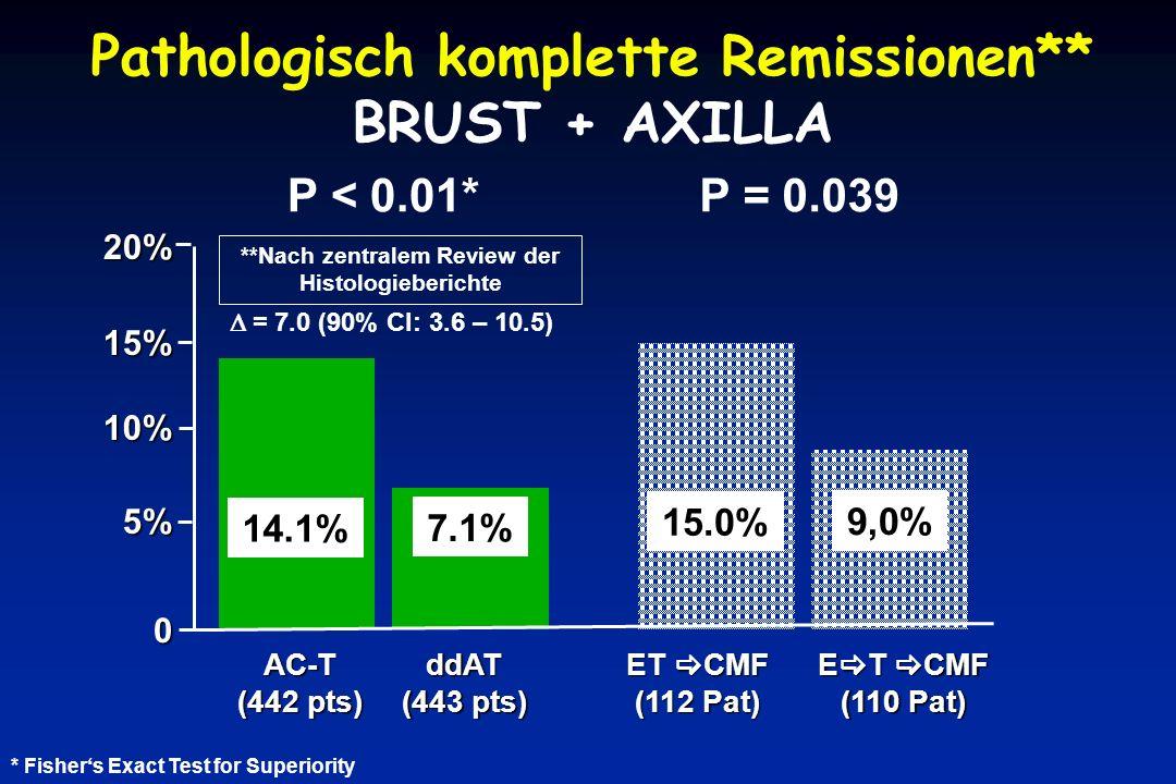 Pathologisch komplette Remissionen** BRUST + AXILLA