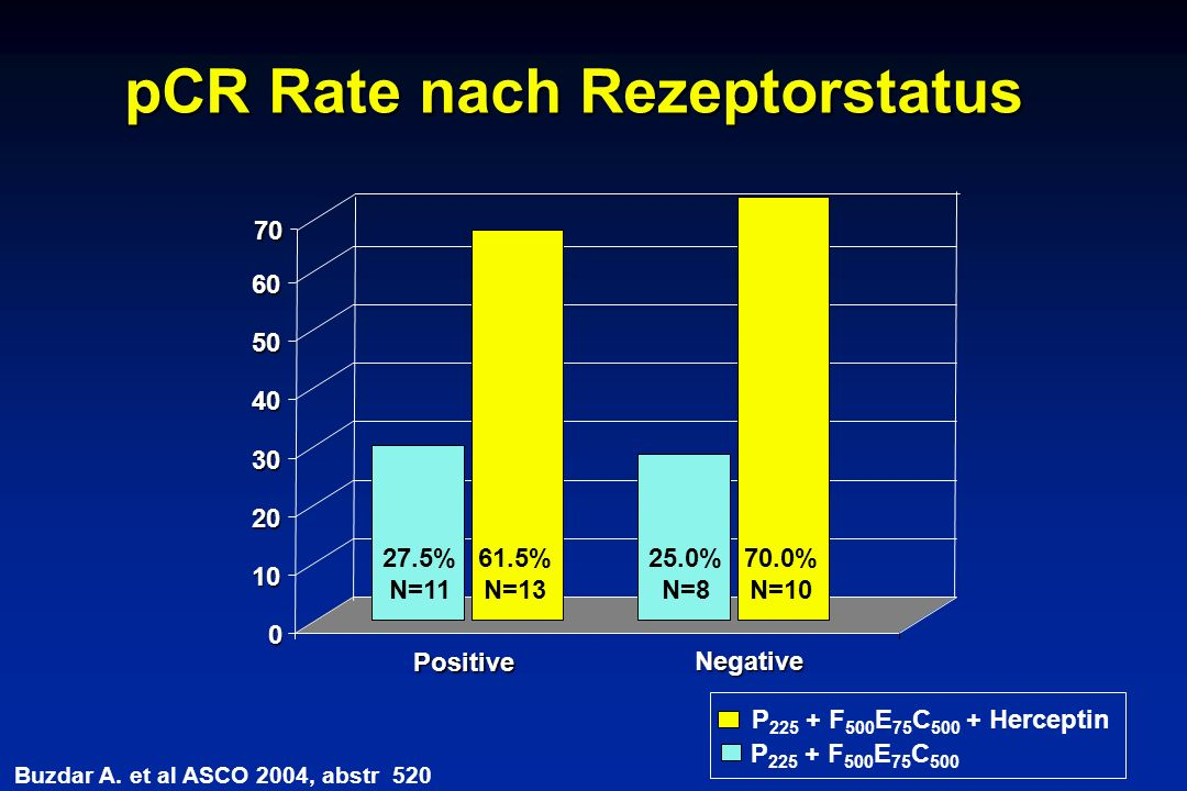 pCR Rate nach Rezeptorstatus