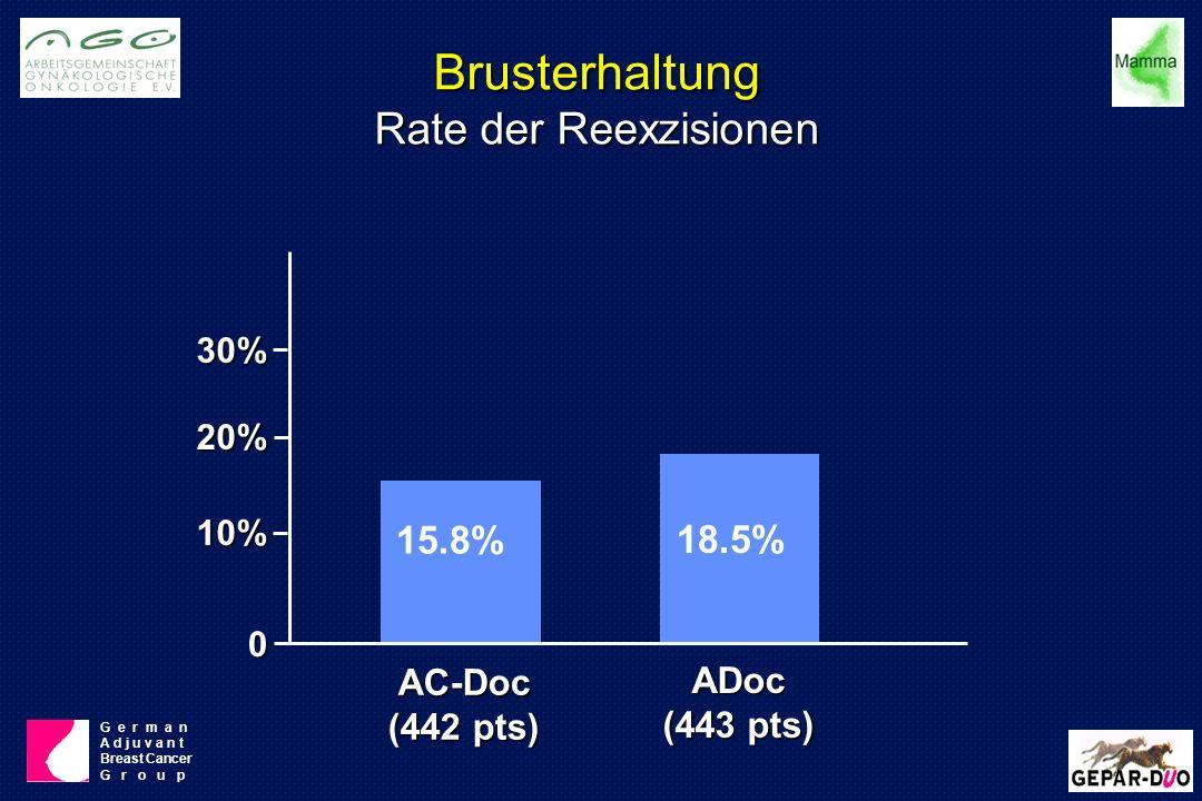 Brusterhaltung Rate der Reexzisionen