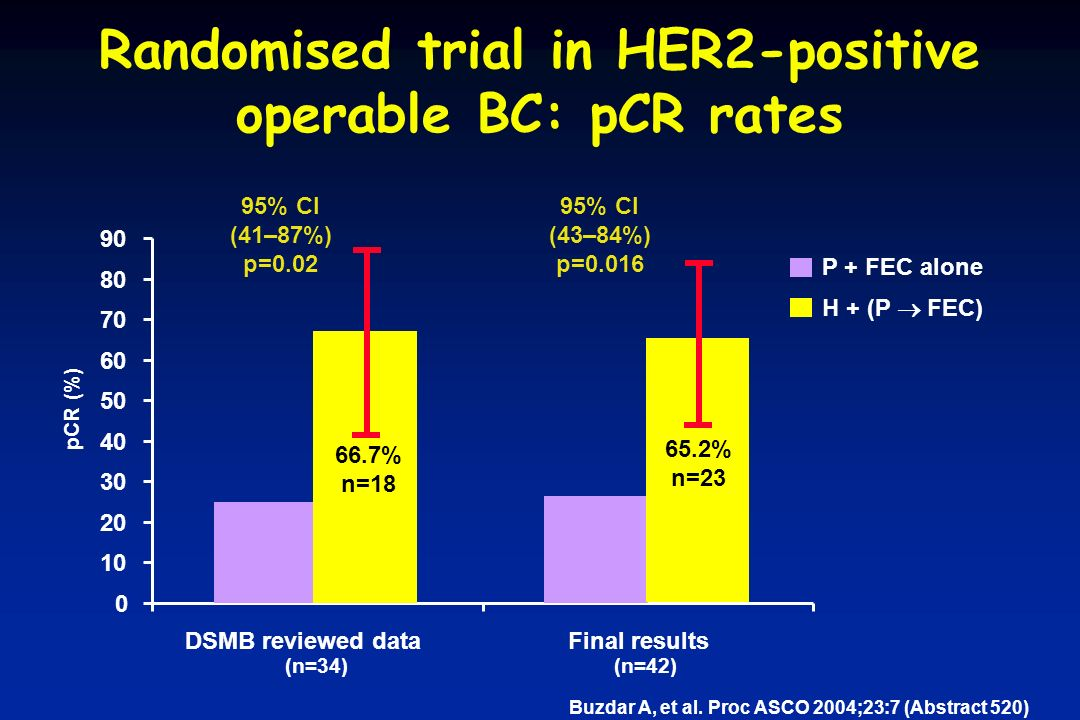Randomised trial in HER2-positive operable BC: pCR rates