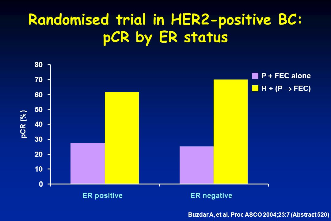 Randomised trial in HER2-positive BC: pCR by ER status