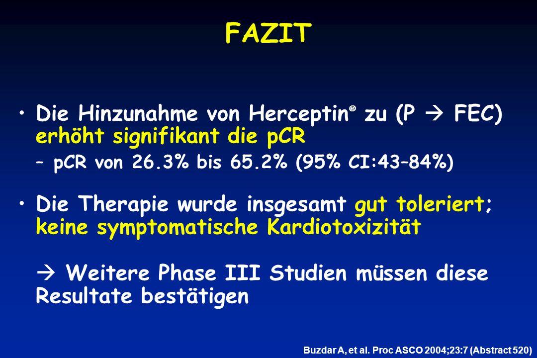 FAZIT Die Hinzunahme von Herceptin® zu (P  FEC) erhöht signifikant die pCR. pCR von 26.3% bis 65.2% (95% CI:43–84%)